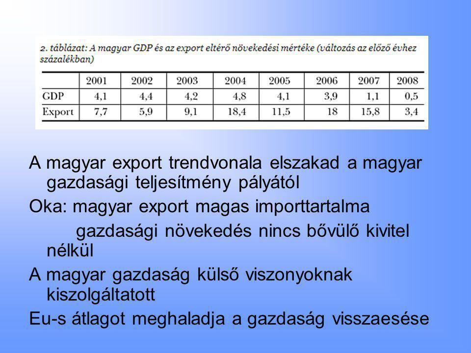 A magyar export trendvonala elszakad a magyar gazdasági teljesítmény pályától