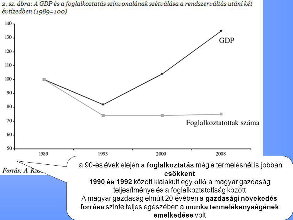 a 90-es évek elején a foglalkoztatás még a termelésnél is jobban csökkent