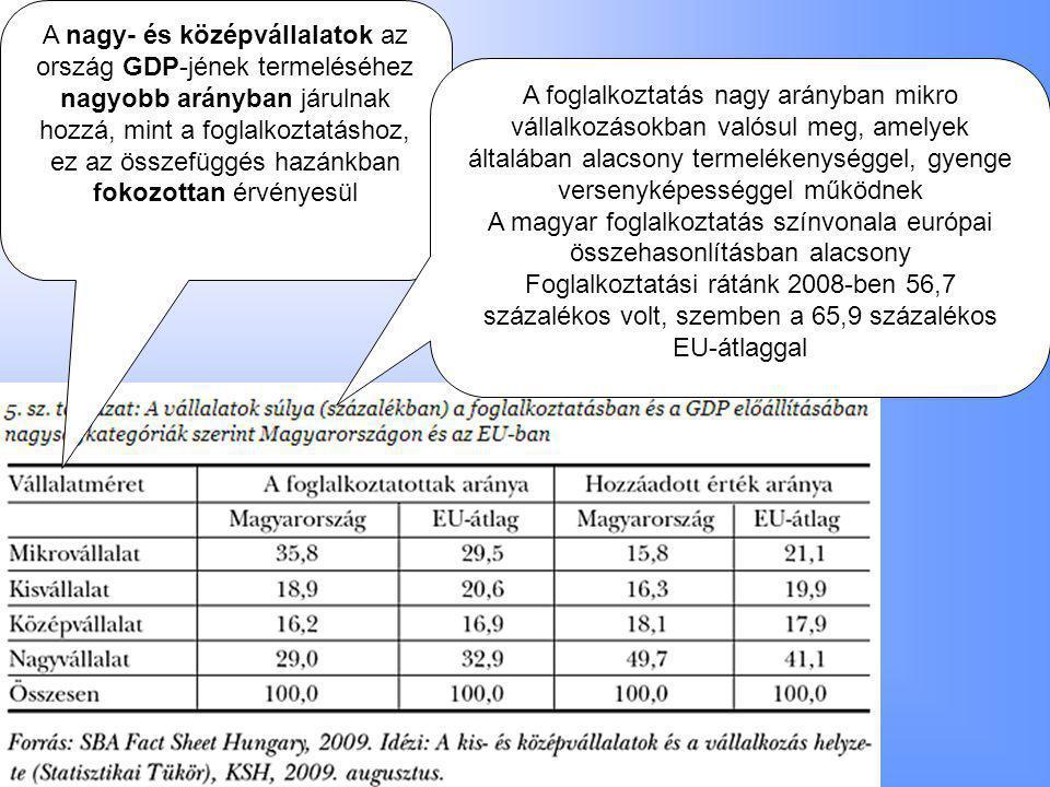 A magyar foglalkoztatás színvonala európai összehasonlításban alacsony