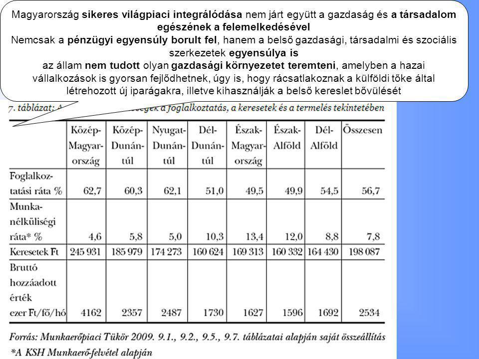 Magyarország sikeres világpiaci integrálódása nem járt együtt a gazdaság és a társadalom egészének a felemelkedésével
