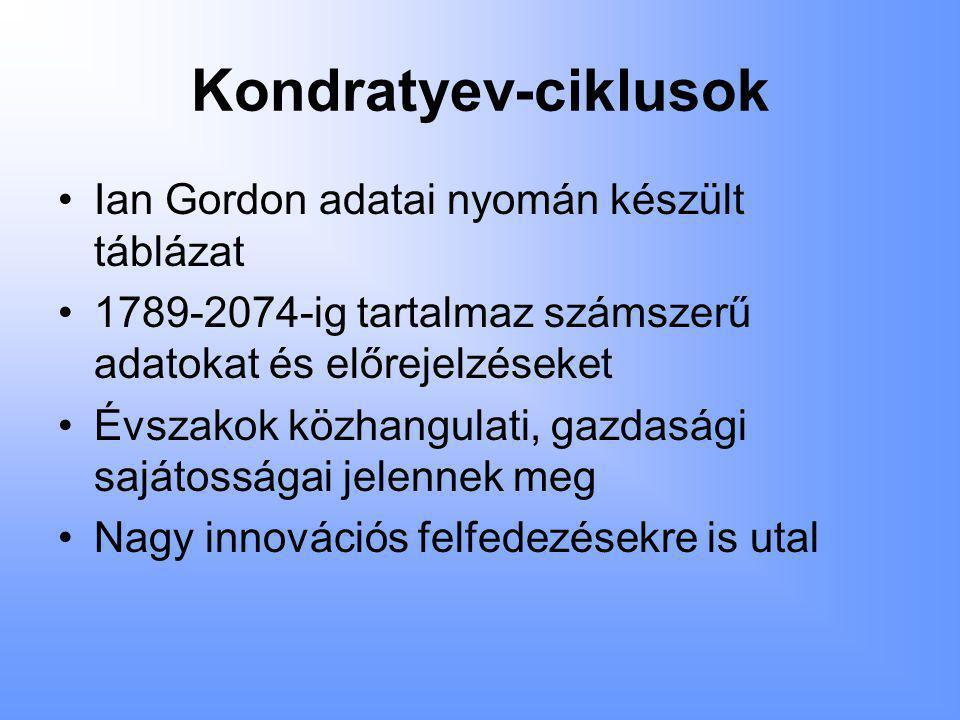 Kondratyev-ciklusok Ian Gordon adatai nyomán készült táblázat