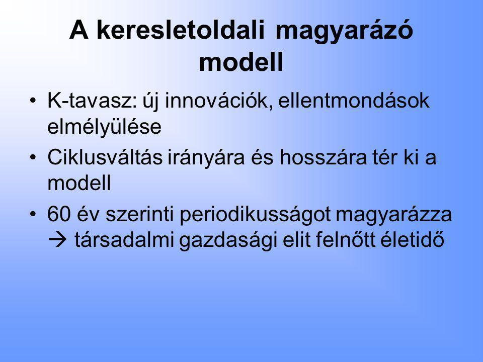 A keresletoldali magyarázó modell