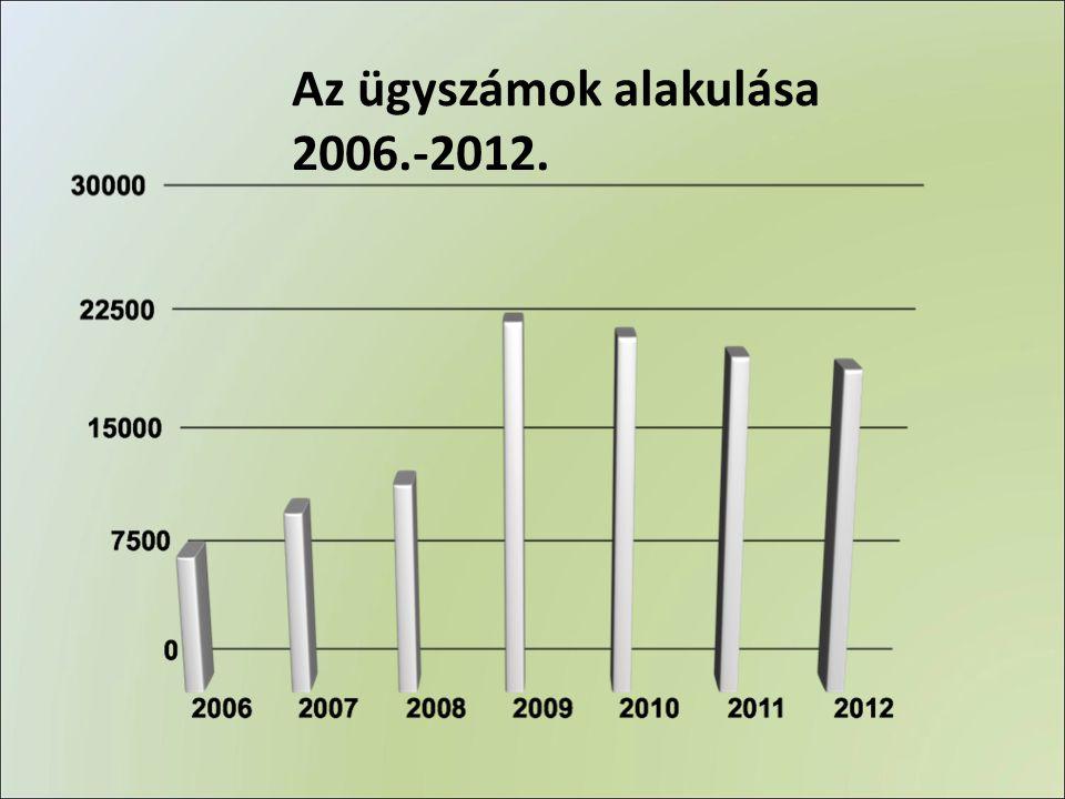 Az ügyszámok alakulása 2006.-2012.