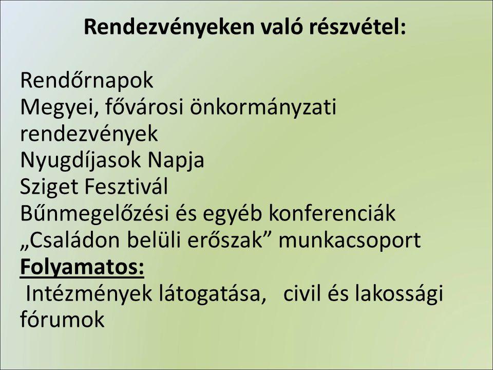 Rendezvényeken való részvétel: