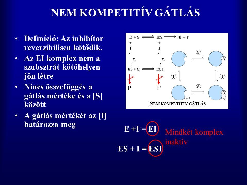 NEM KOMPETITÍV GÁTLÁS Definíció: Az inhibítor reverzibilisen kötődik.