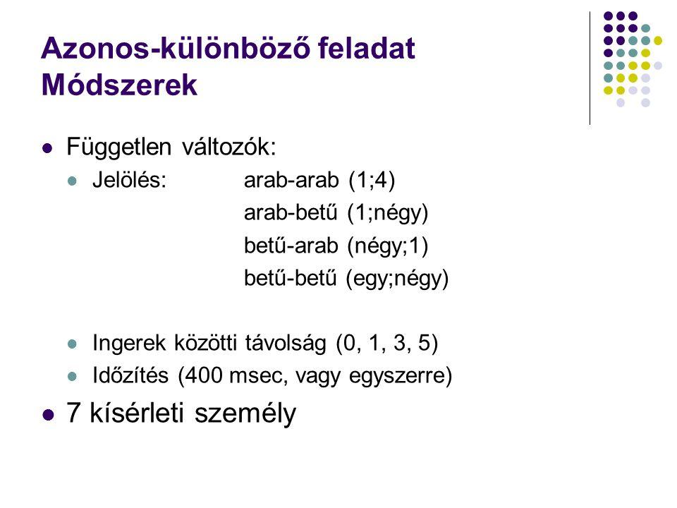 Azonos-különböző feladat Módszerek