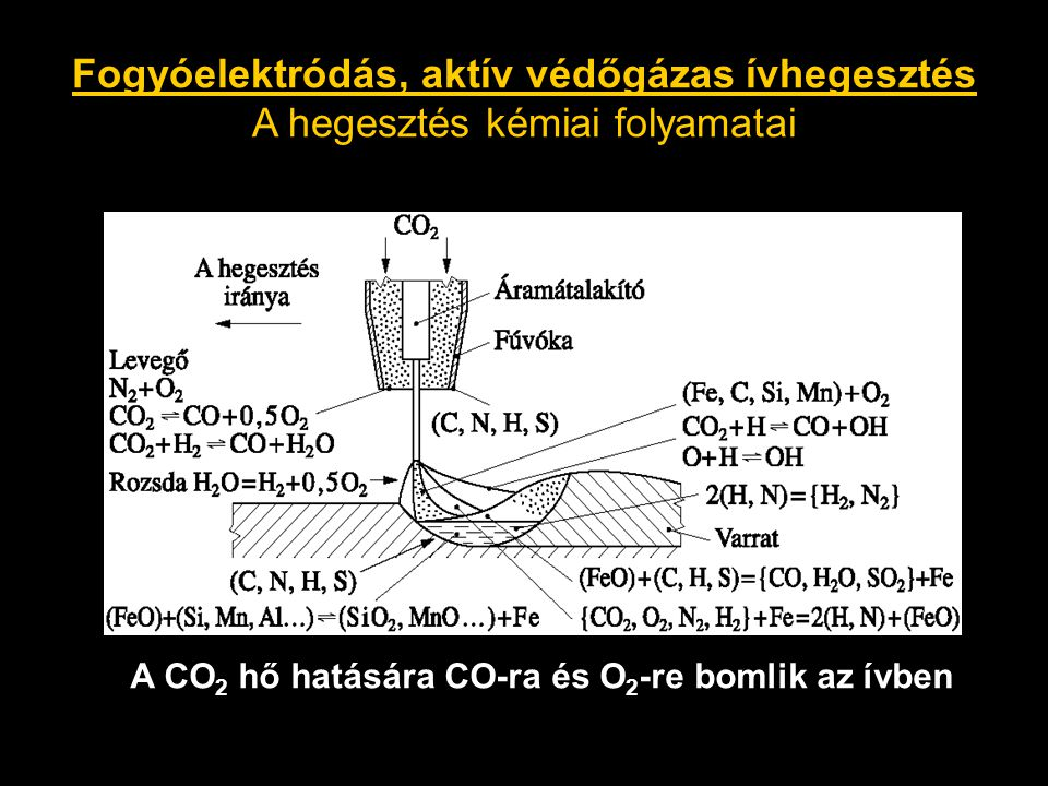 Fogyóelektródás, aktív védőgázas ívhegesztés A hegesztés kémiai folyamatai