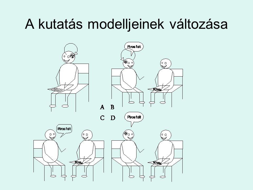 A kutatás modelljeinek változása