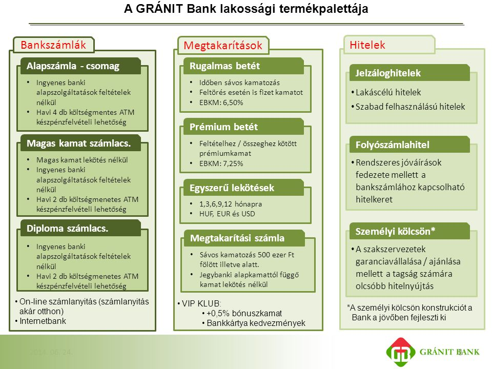 A GRÁNIT Bank lakossági termékpalettája
