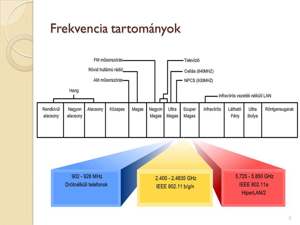 Frekvencia tartományok