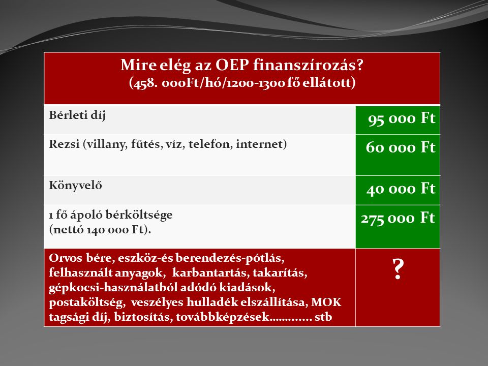 Mire elég az OEP finanszírozás