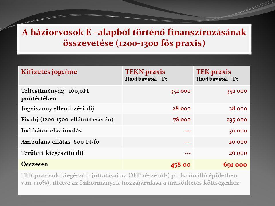 A háziorvosok E –alapból történő finanszírozásának összevetése (1200-1300 fős praxis)
