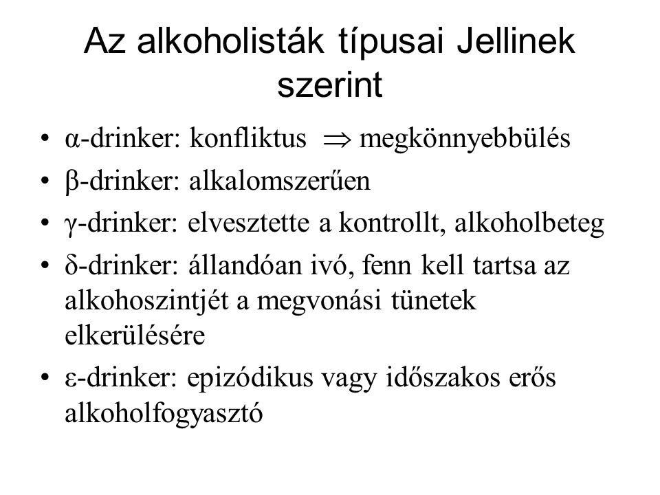 Az alkoholisták típusai Jellinek szerint