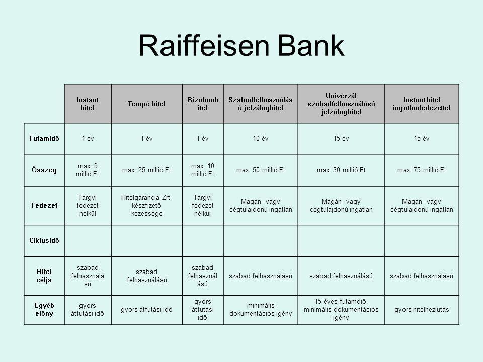Raiffeisen Bank Instant hitel Tempó hitel Bizalomhitel