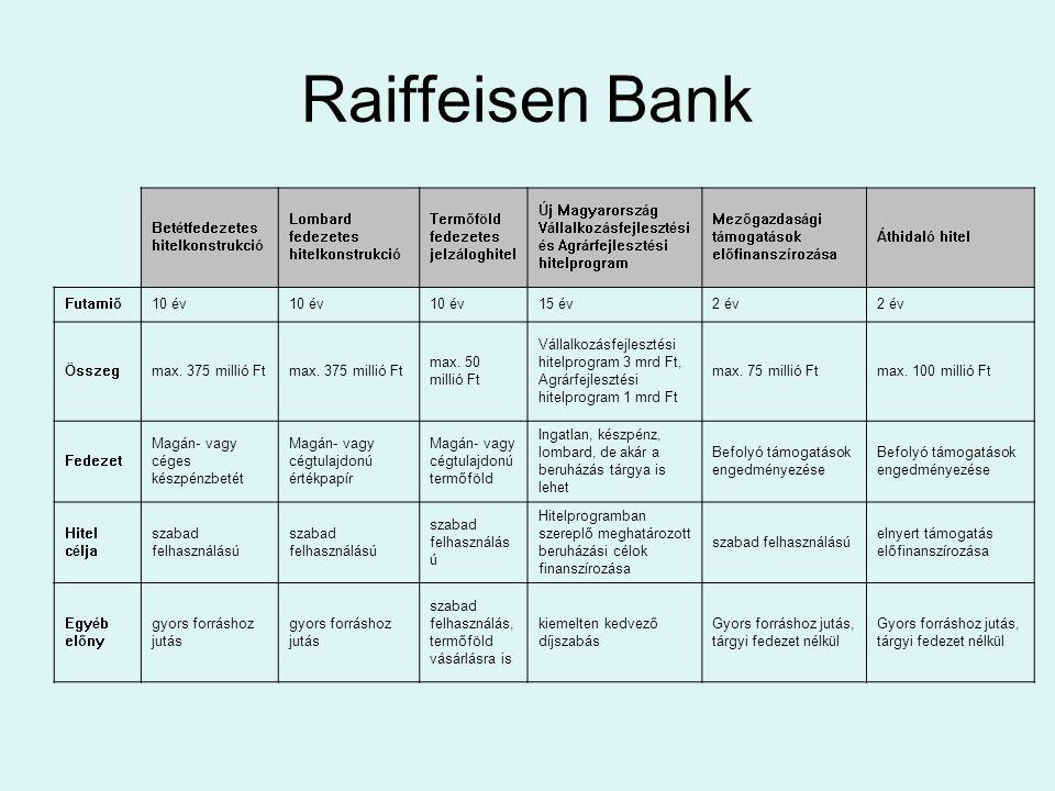 Raiffeisen Bank Betétfedezetes hitelkonstrukció