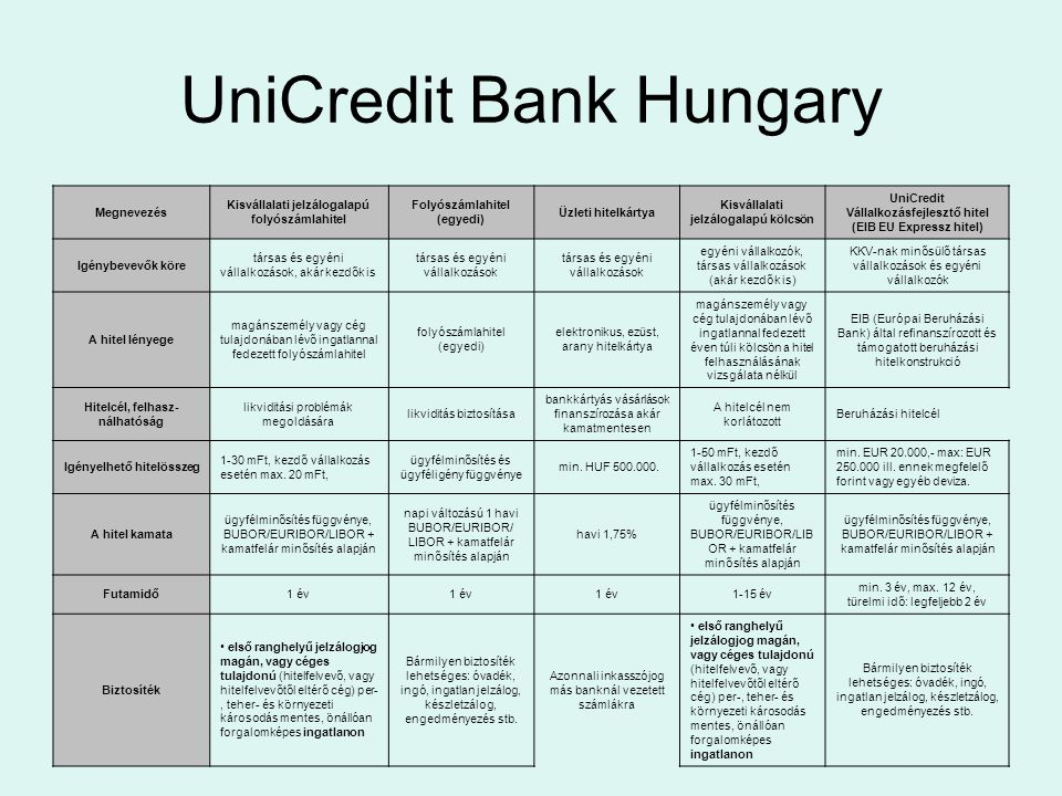 UniCredit Bank Hungary
