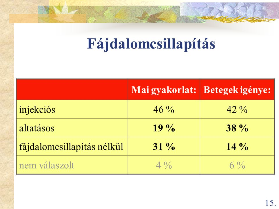 Fájdalomcsillapítás Mai gyakorlat: Betegek igénye: injekciós 46 % 42 %