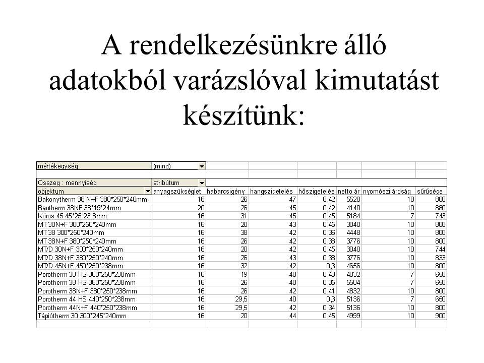A rendelkezésünkre álló adatokból varázslóval kimutatást készítünk: