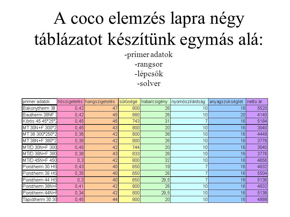 A coco elemzés lapra négy táblázatot készítünk egymás alá: -primer adatok -rangsor -lépcsők -solver