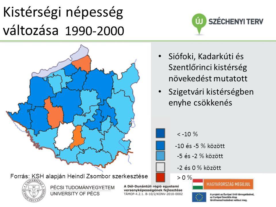 Kistérségi népesség változása