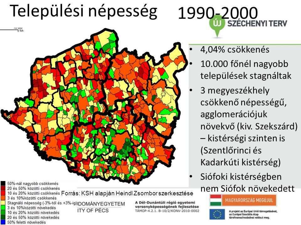 2000-2010 Települési népesség 1990-2000 1990-2010