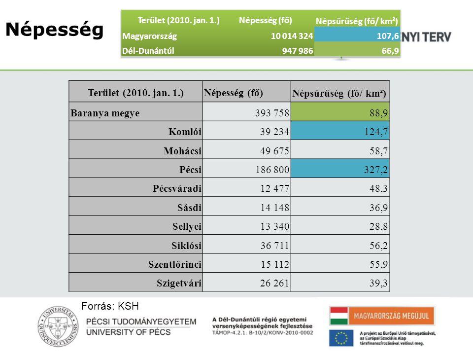Népesség Terület (2010. jan. 1.) Népesség (fő) Népsűrűség (fő/ km²)