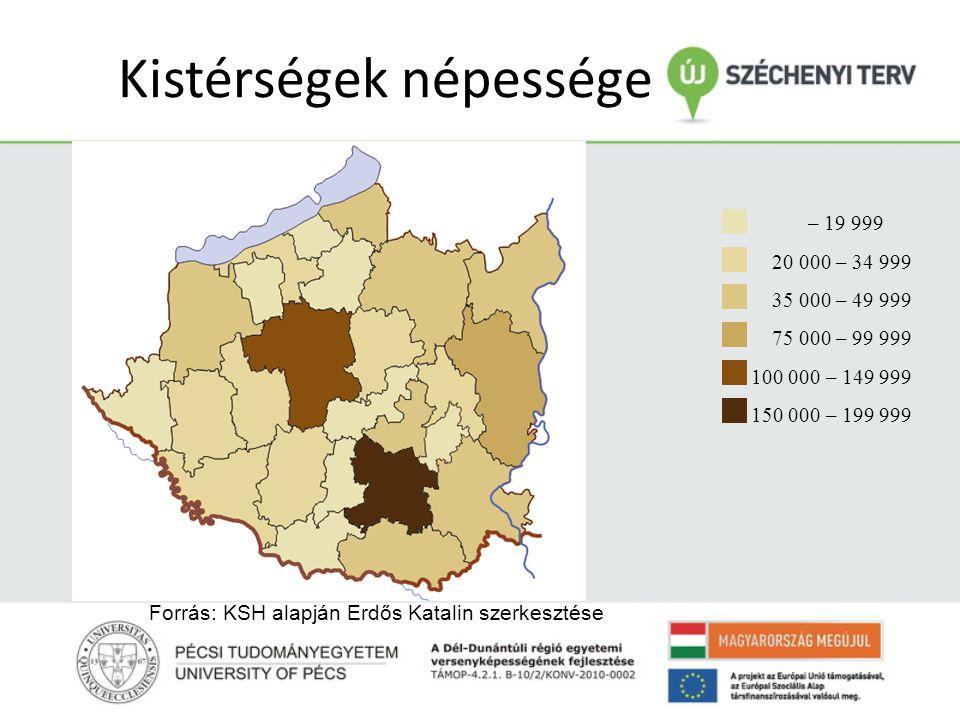 Kistérségek népessége