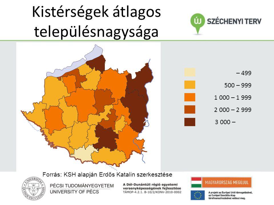 Kistérségek átlagos településnagysága