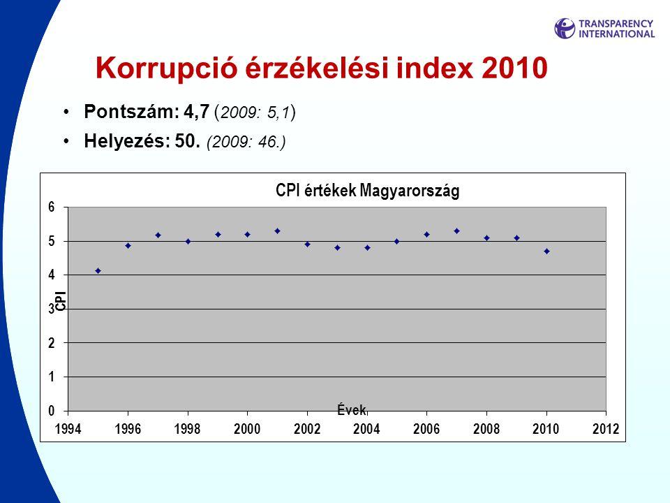 Korrupció érzékelési index 2010