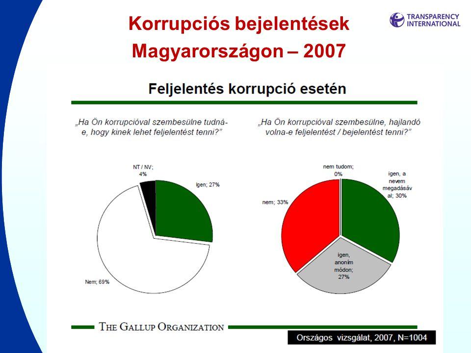 Korrupciós bejelentések Magyarországon – 2007