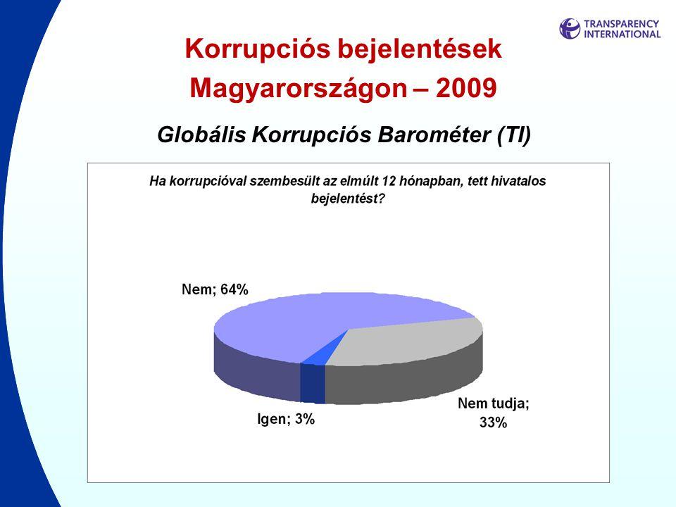 Korrupciós bejelentések Magyarországon – 2009