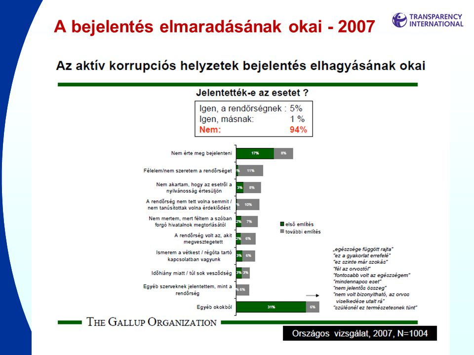 A bejelentés elmaradásának okai - 2007