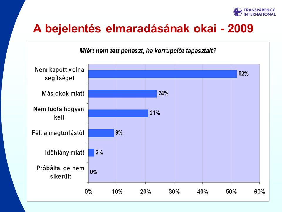 A bejelentés elmaradásának okai - 2009
