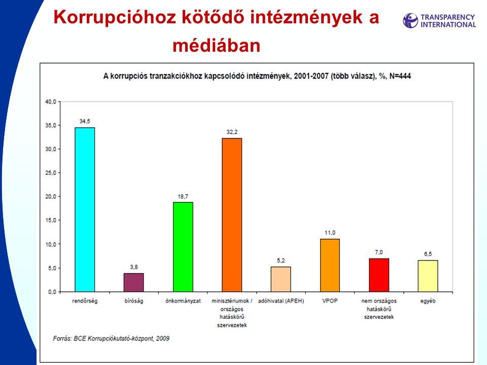 Korrupcióhoz kötődő intézmények a médiában