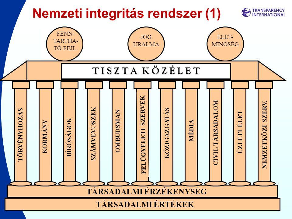 Nemzeti integritás rendszer (1)