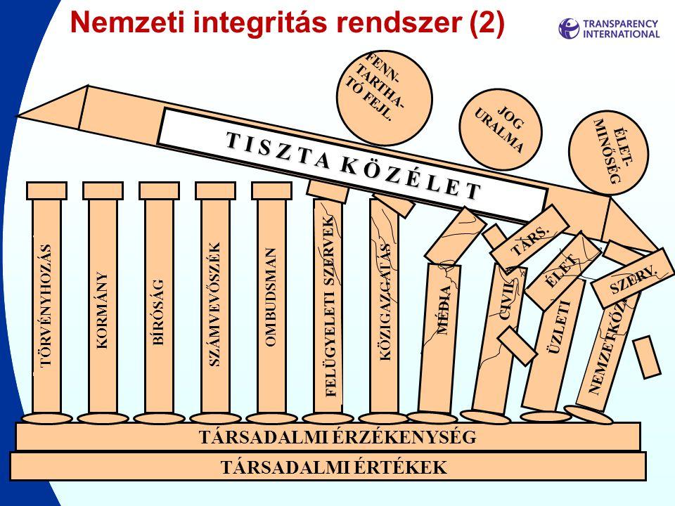 Nemzeti integritás rendszer (2)