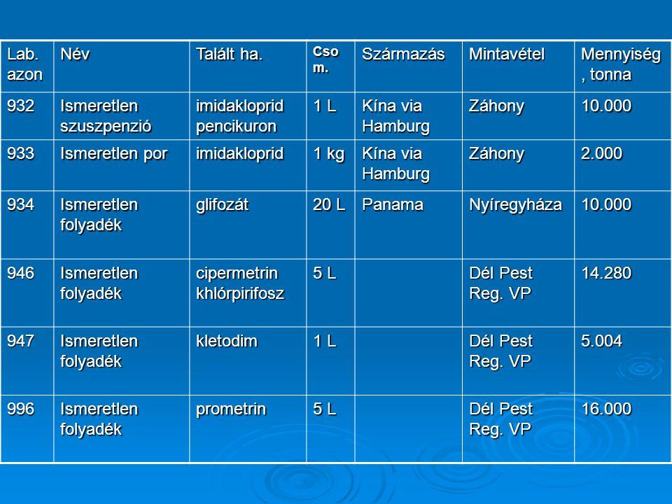 Ismeretlen szuszpenzió imidakloprid pencikuron 1 L Kína via Hamburg