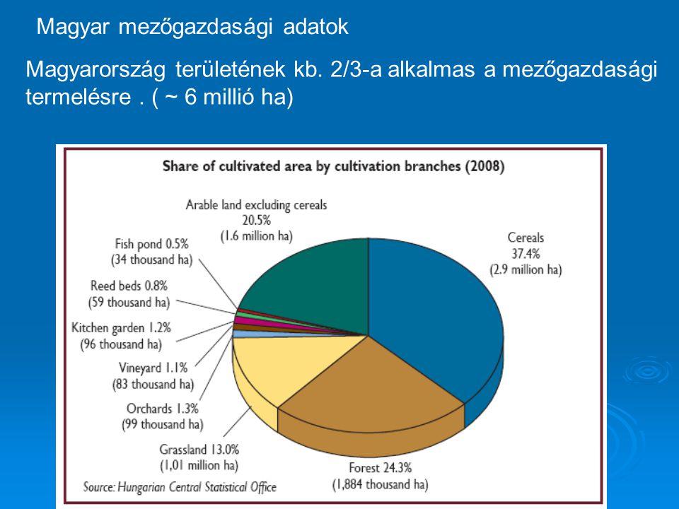 Magyar mezőgazdasági adatok