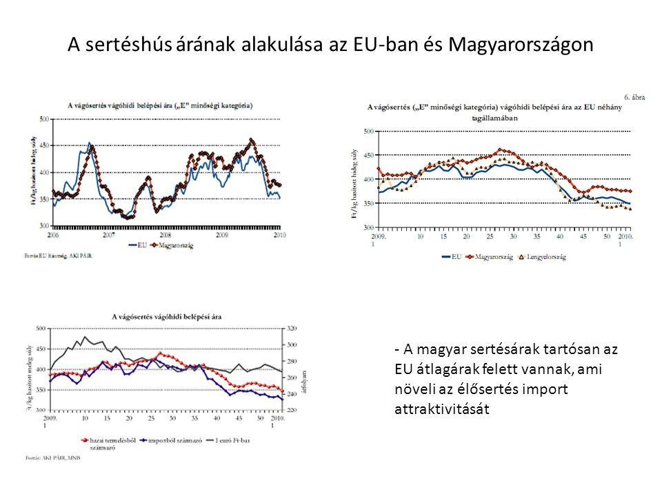A sertéshús árának alakulása az EU-ban és Magyarországon