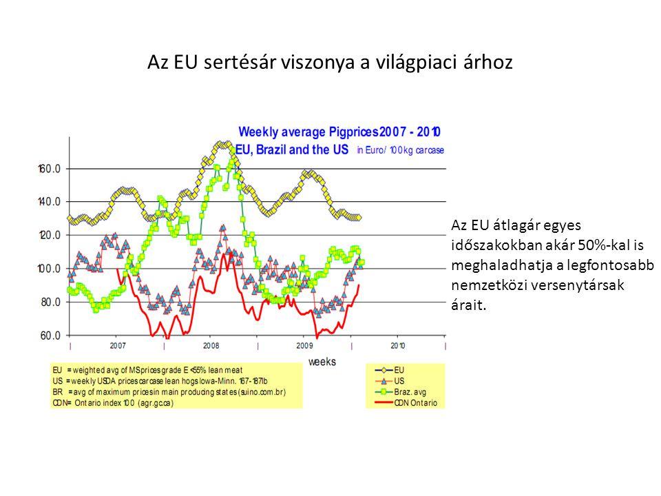 Az EU sertésár viszonya a világpiaci árhoz