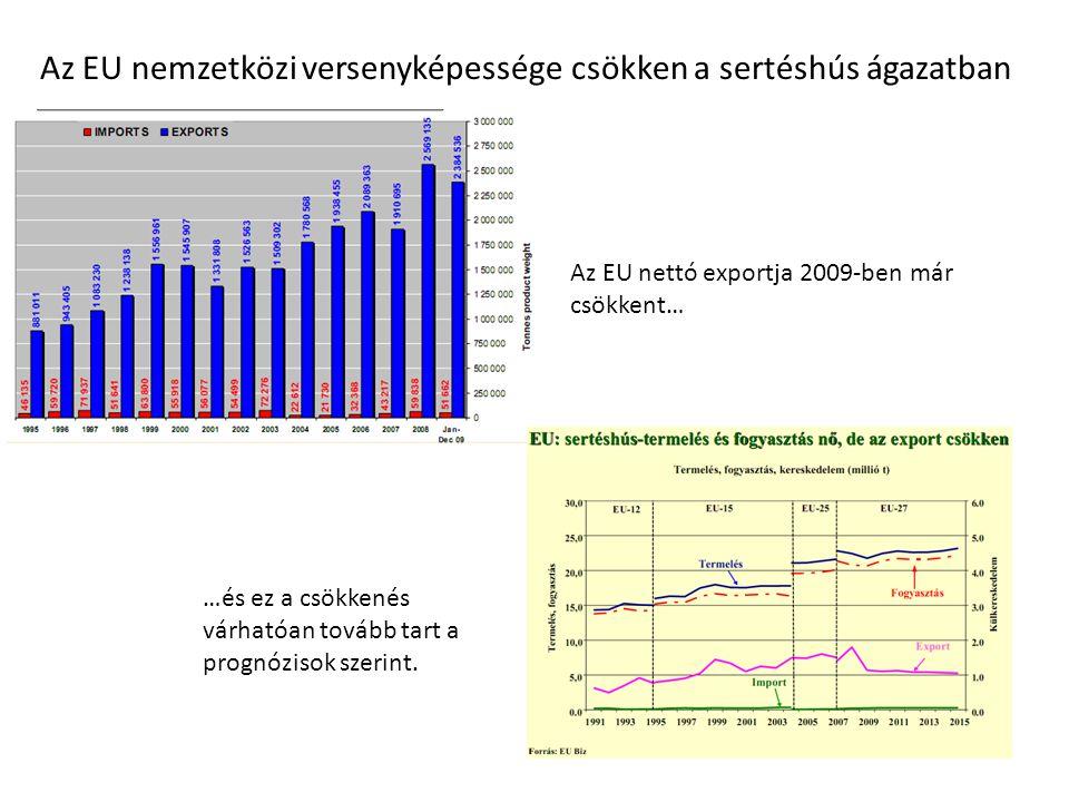 Az EU nemzetközi versenyképessége csökken a sertéshús ágazatban