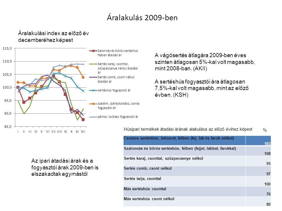 Áralakulás 2009-ben Áralakulási index az előző év decemberéhez képest