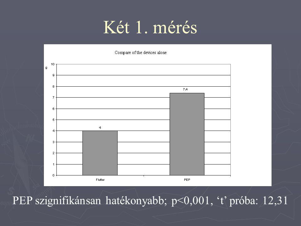 PEP szignifikánsan hatékonyabb; p<0,001, 't' próba: 12,31
