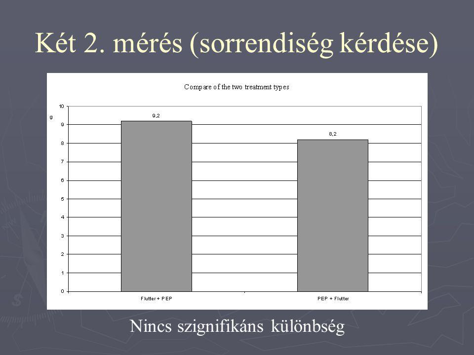Két 2. mérés (sorrendiség kérdése)