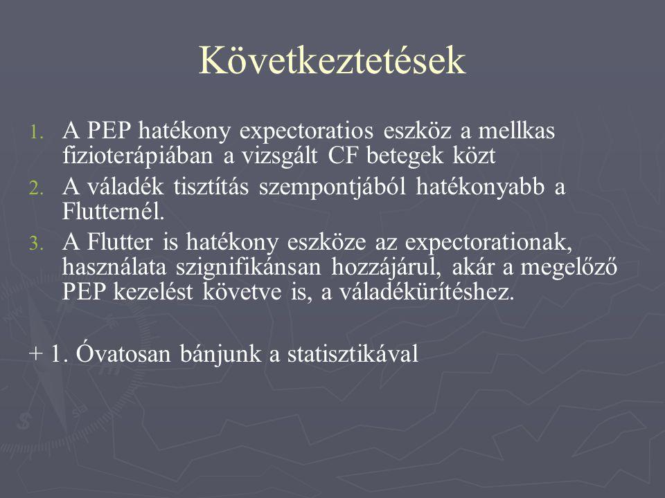 Következtetések A PEP hatékony expectoratios eszköz a mellkas fizioterápiában a vizsgált CF betegek közt.