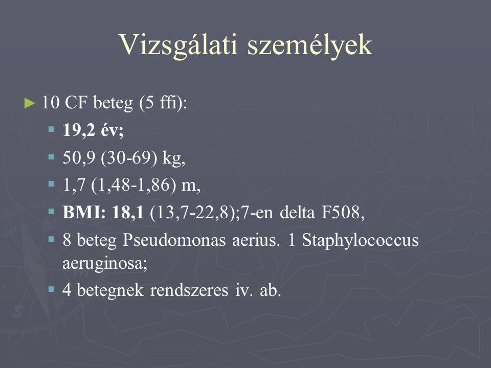 Vizsgálati személyek 10 CF beteg (5 ffi): 19,2 év; 50,9 (30-69) kg,
