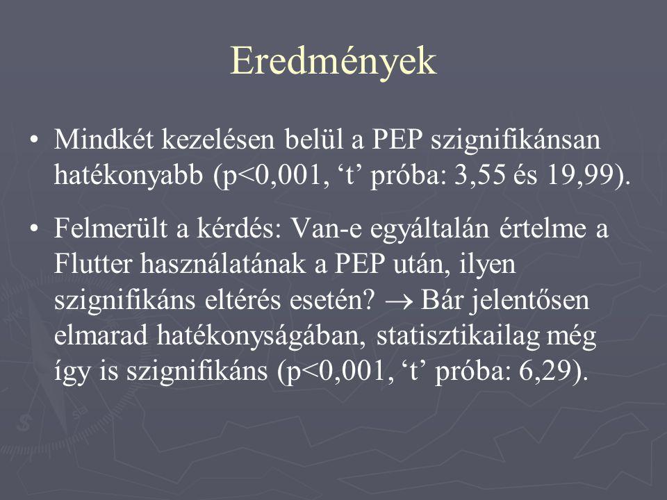 Eredmények Mindkét kezelésen belül a PEP szignifikánsan hatékonyabb (p<0,001, 't' próba: 3,55 és 19,99).