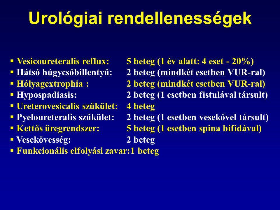 Urológiai rendellenességek