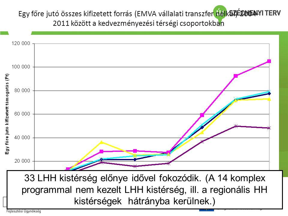 Egy főre jutó összes kifizetett forrás (EMVA vállalati transzfer nélkül) 2004-2011 között a kedvezményezési térségi csoportokban