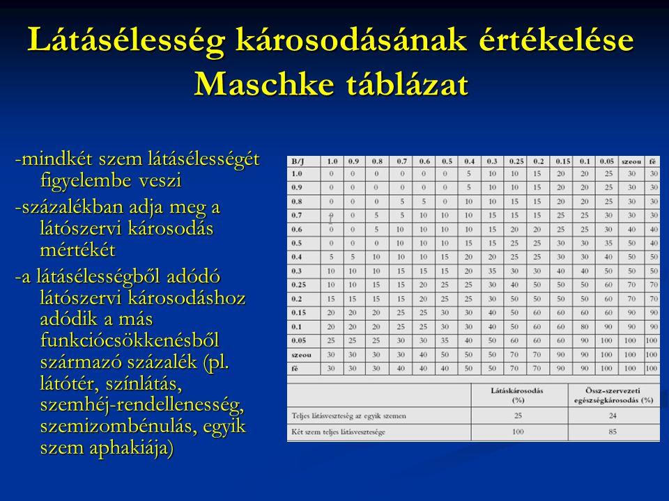 Látásélesség károsodásának értékelése Maschke táblázat